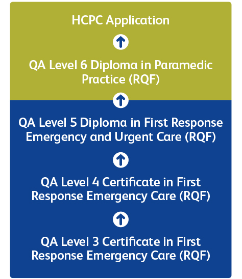 QA Level 3 Certificate in First Response Emergency Care (RQF